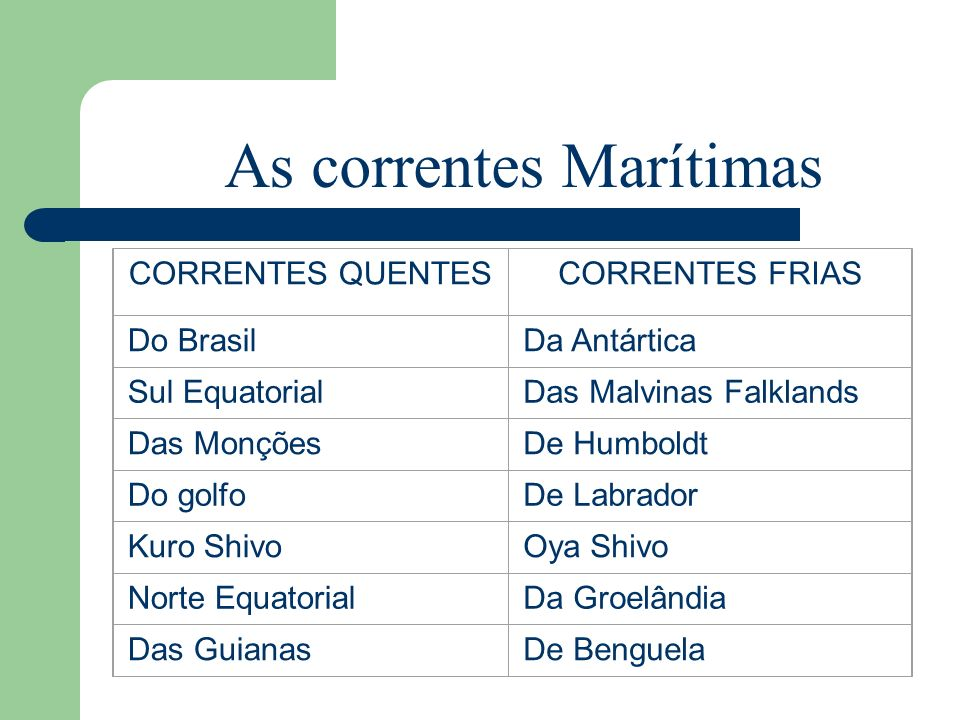 As correntes Marítimas