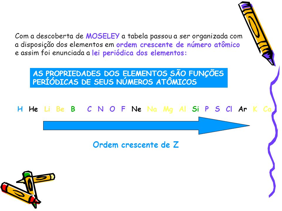 Com a descoberta de MOSELEY a tabela passou a ser organizada com a disposição dos elementos em ordem crescente de número atômico e assim foi enunciada a lei periódica dos elementos: