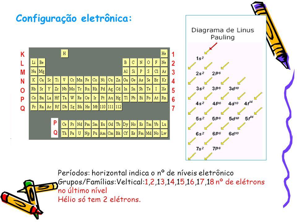 Configuração eletrônica: