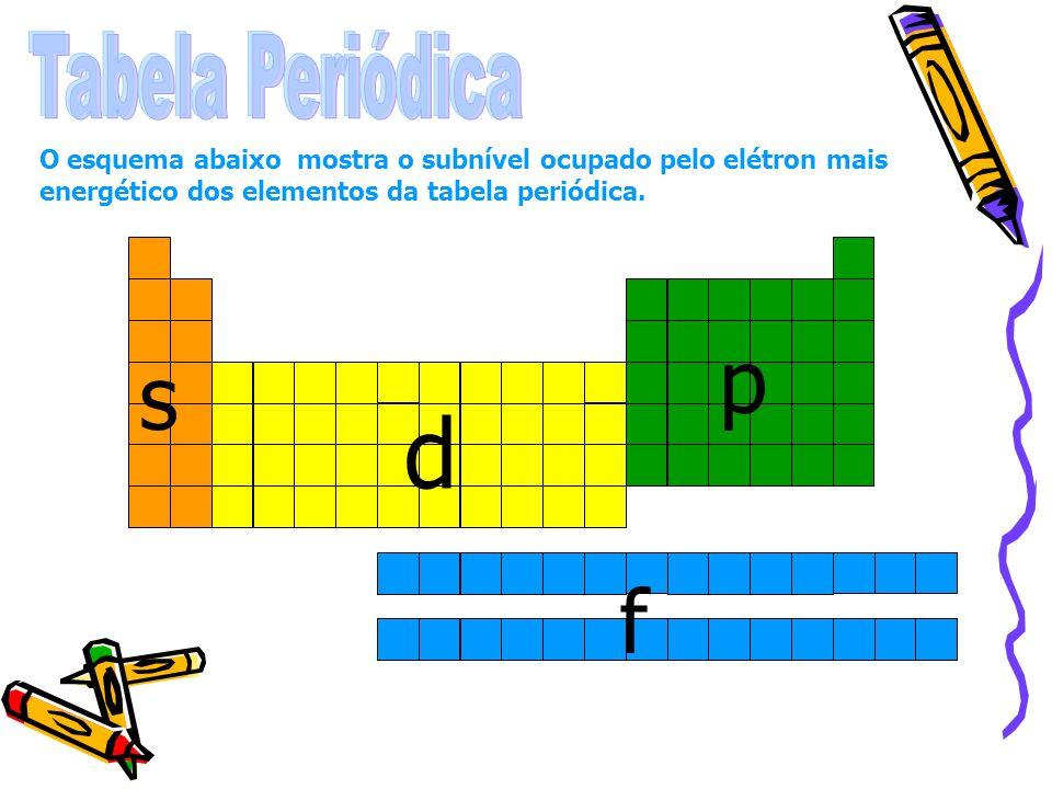 Tabela PeriódicaO esquema abaixo mostra o subnível ocupado pelo elétron mais energético dos elementos da tabela periódica.