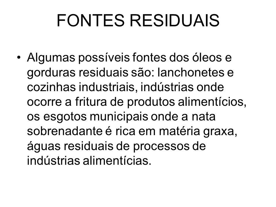 FONTES RESIDUAIS