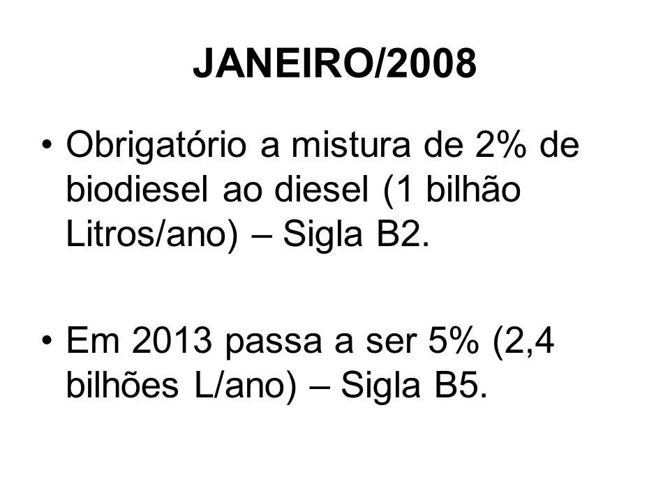 JANEIRO/2008Obrigatório a mistura de 2% de biodiesel ao diesel (1 bilhão Litros/ano) – Sigla B2.