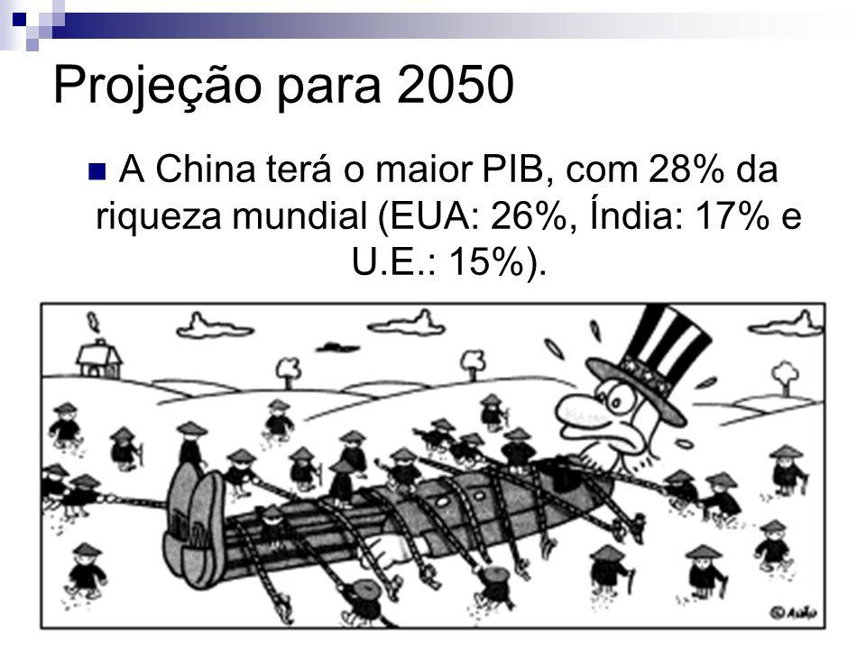 Projeção para 2050A China terá o maior PIB, com 28% da riqueza mundial (EUA: 26%, Índia: 17% e U.E.: 15%).