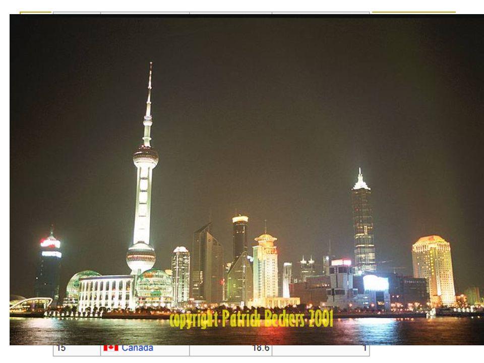 DADOS DA CHINA (2009/2010)Maior exportador mundial (2009) com US$ 1,07 trilhão no ano – Em 1997 era apenas a 16ª e em 2002 a 5ª;