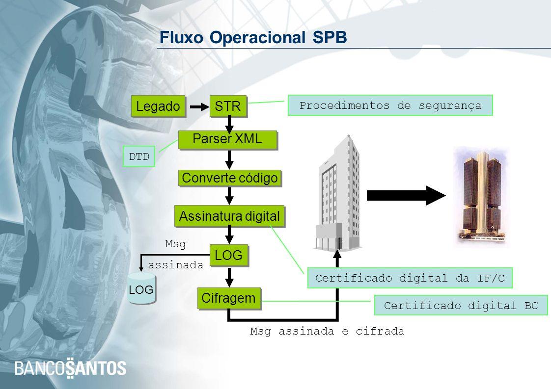 Fluxo Operacional SPB Legado STR Parser XML Converte código