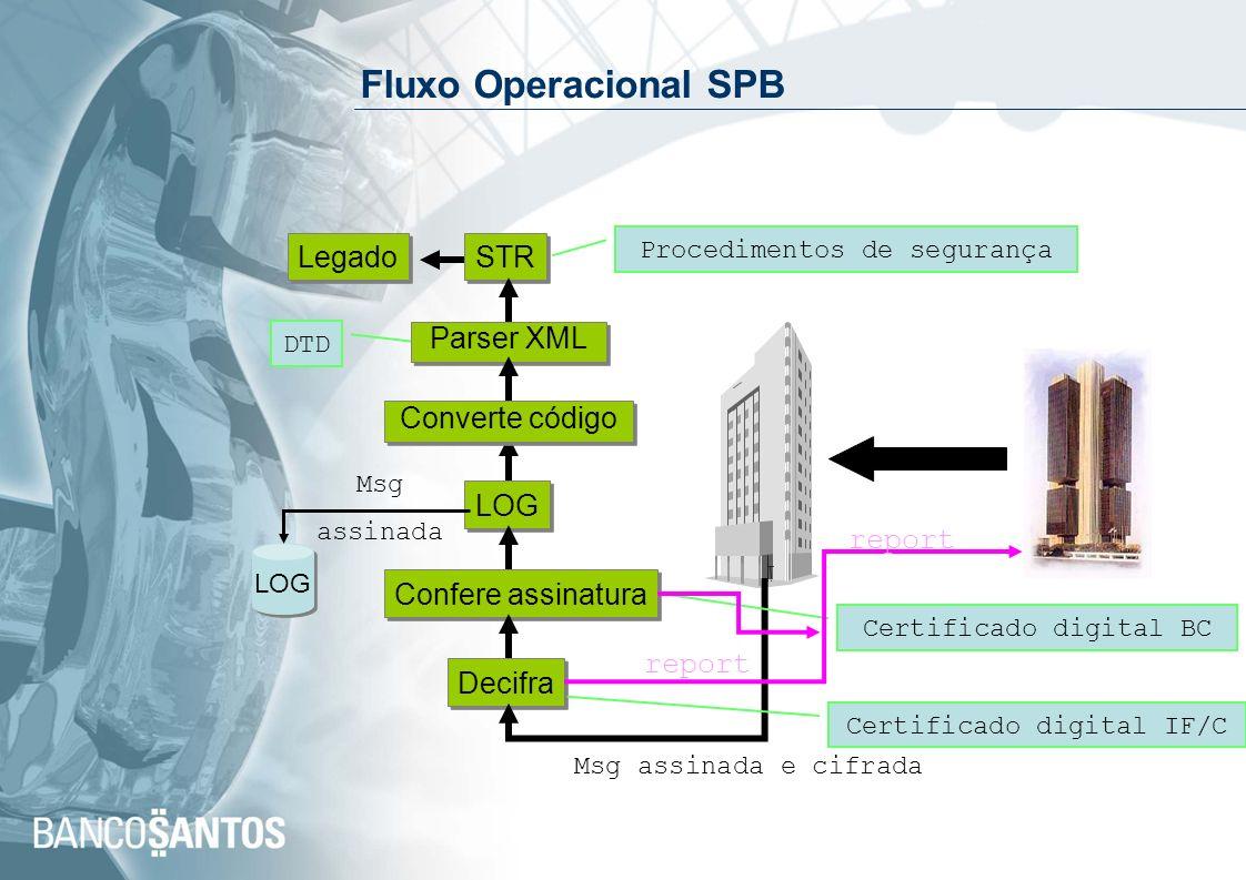 Fluxo Operacional SPB Legado STR Parser XML Converte código LOG report
