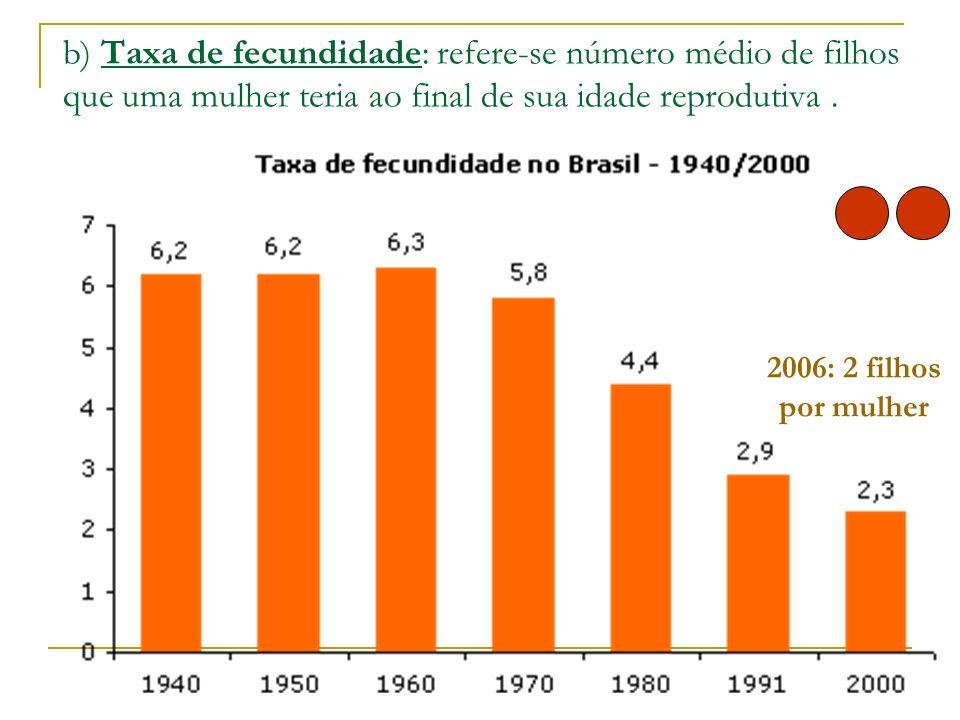 b) Taxa de fecundidade: refere-se número médio de filhos que uma mulher teria ao final de sua idade reprodutiva .