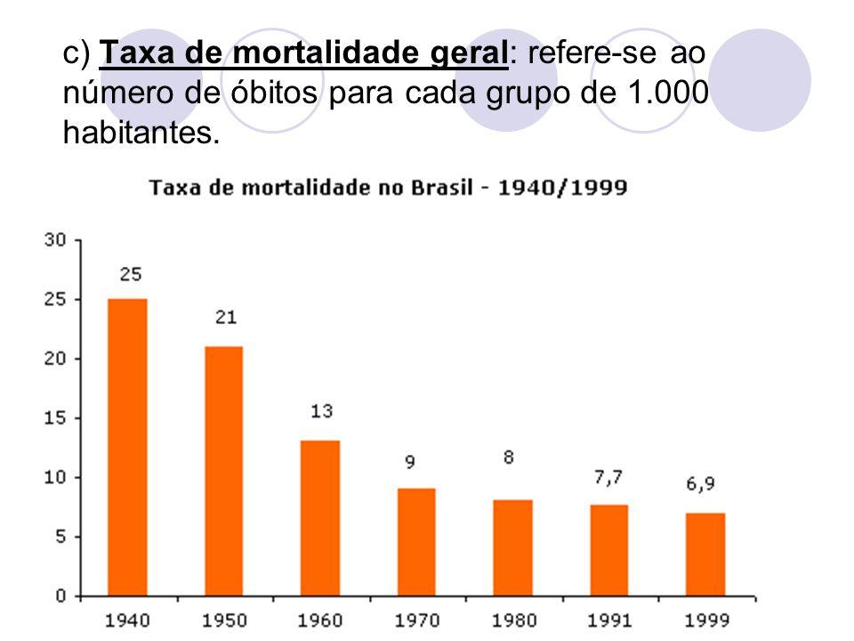 c) Taxa de mortalidade geral: refere-se ao número de óbitos para cada grupo de 1.000 habitantes.