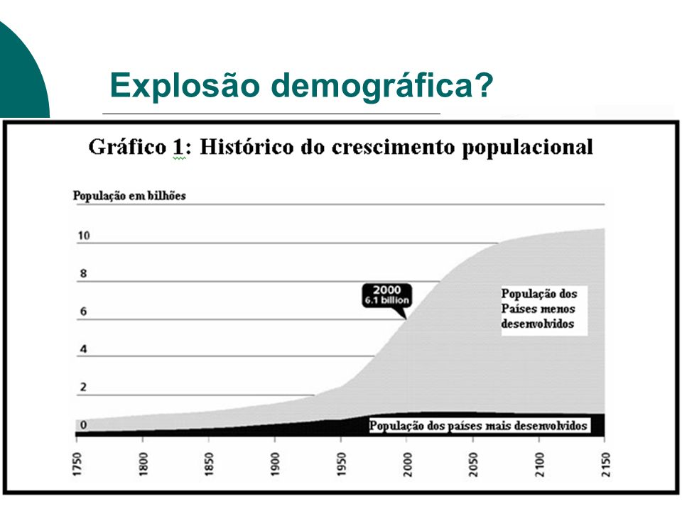Explosão demográfica