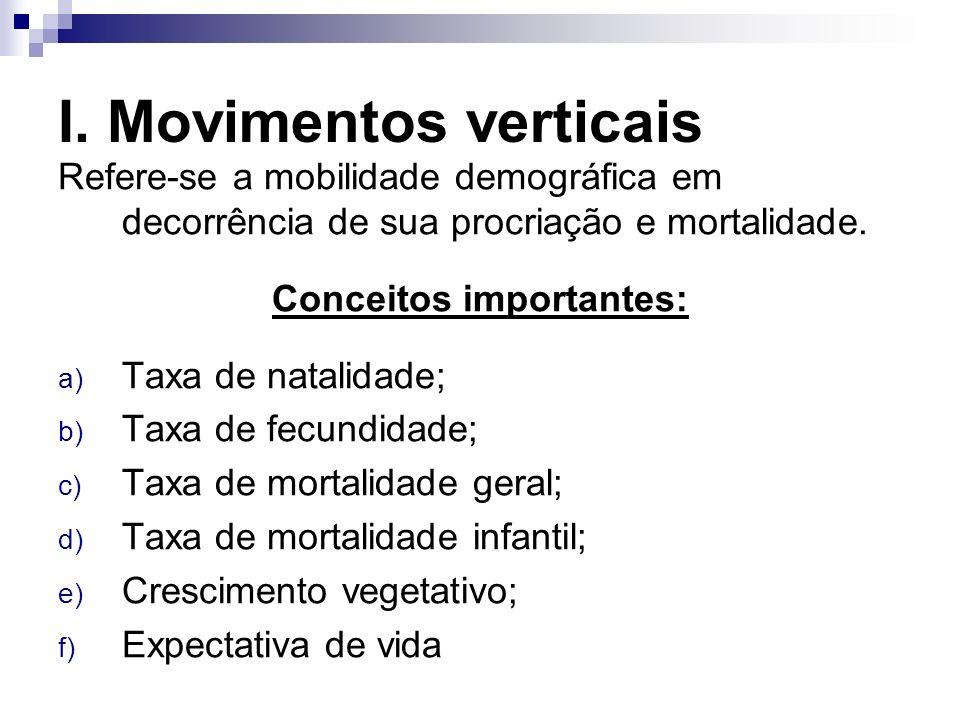 I. Movimentos verticais