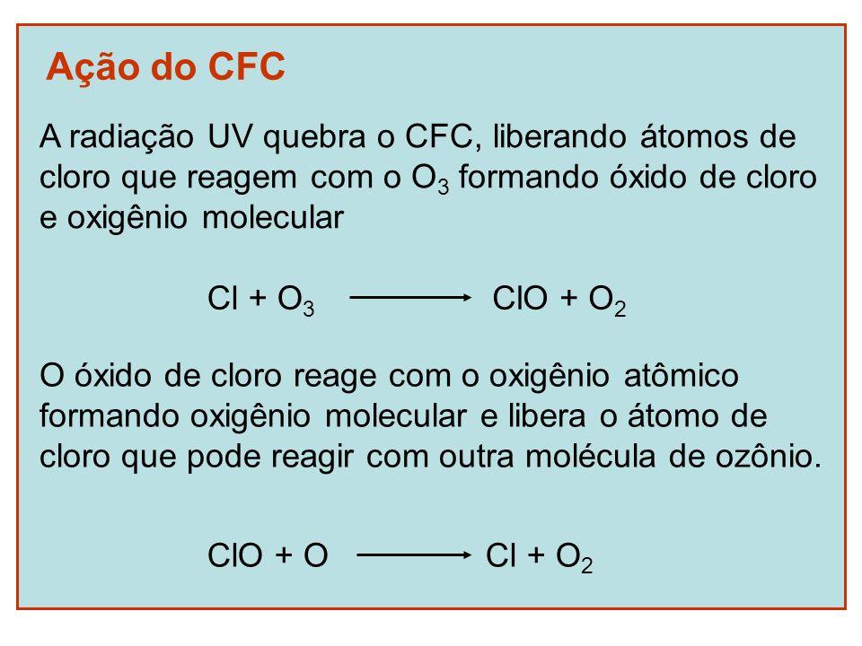 Ação do CFC A radiação UV quebra o CFC, liberando átomos de