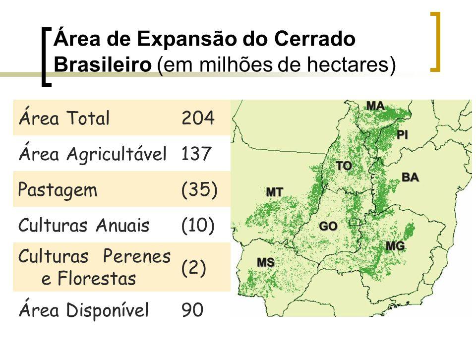 Área de Expansão do Cerrado Brasileiro (em milhões de hectares)