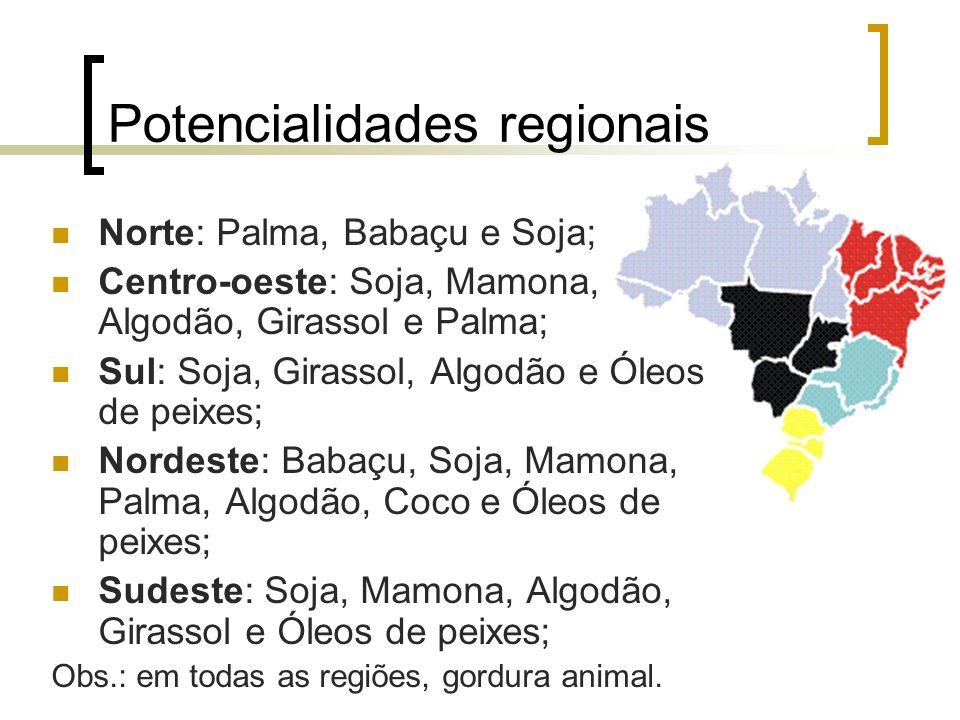 Potencialidades regionais
