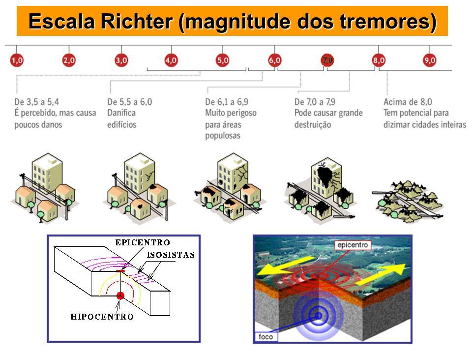 Escala Richter (magnitude dos tremores)