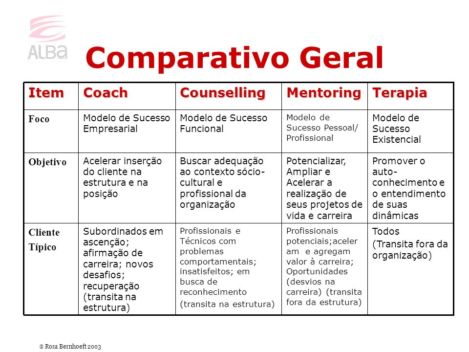 Comparativo Geral Terapia Mentoring Counselling Coach Item Foco