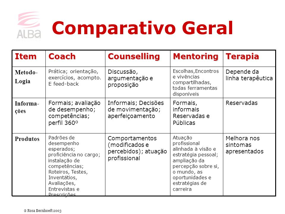 Comparativo Geral Terapia Mentoring Counselling Coach Item Metodo-