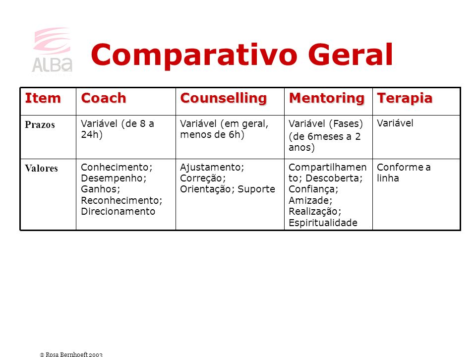 Comparativo Geral Terapia Mentoring Counselling Coach Item Prazos