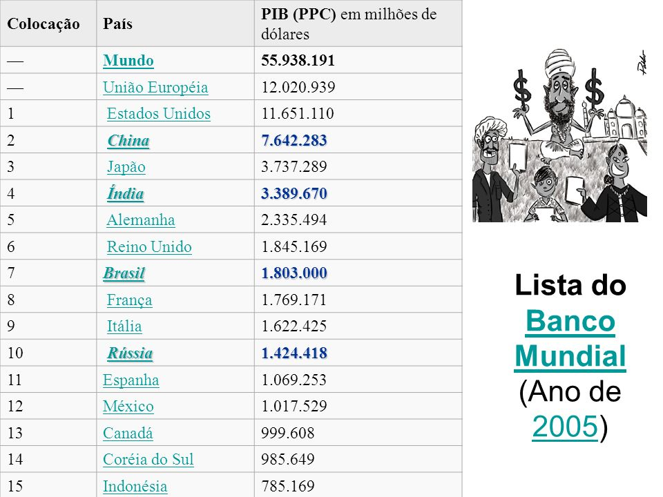 Lista do Banco Mundial (Ano de 2005)