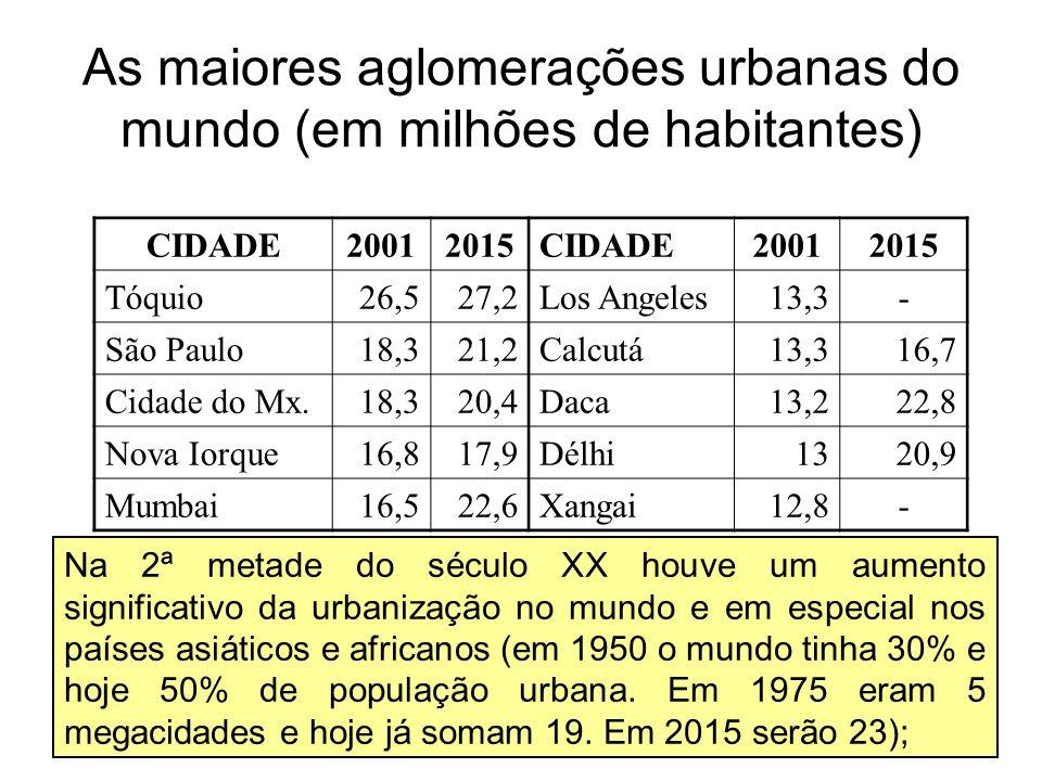 As maiores aglomerações urbanas do mundo (em milhões de habitantes)