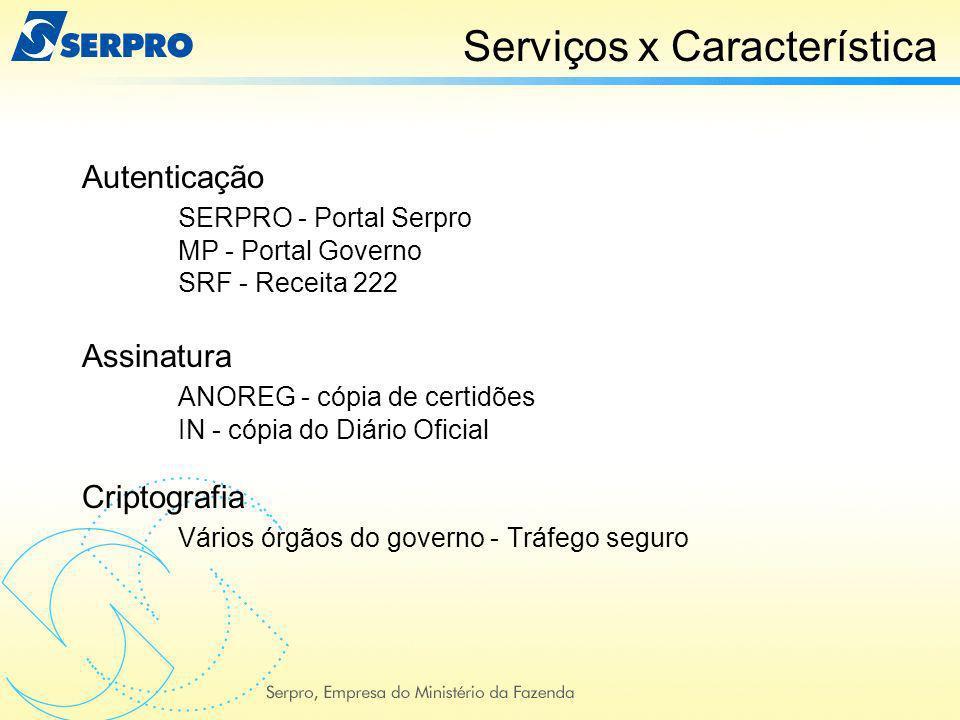 Serviços x Característica