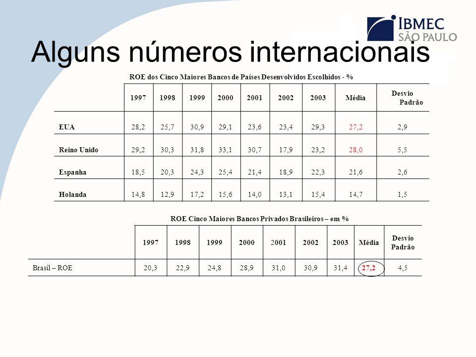 Alguns números internacionais