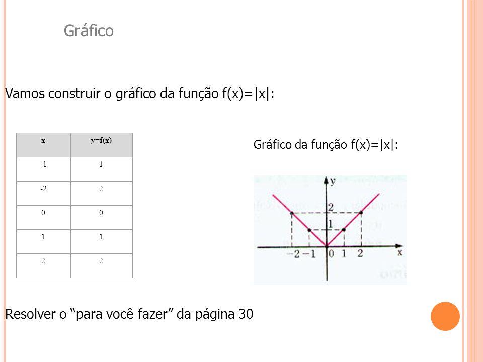 Gráfico da função f(x)=|x|: