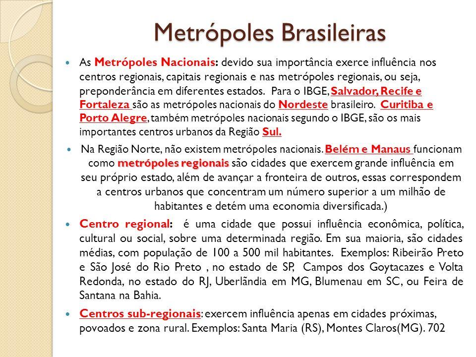 Metrópoles Brasileiras