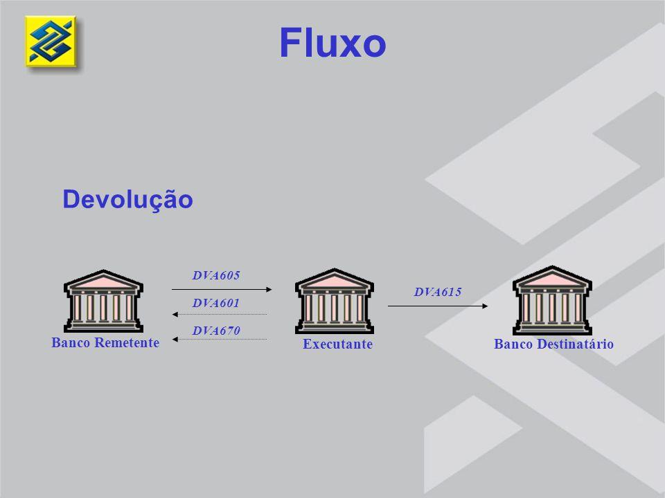 Fluxo Devolução Banco Remetente Banco Destinatário Executante DVA605