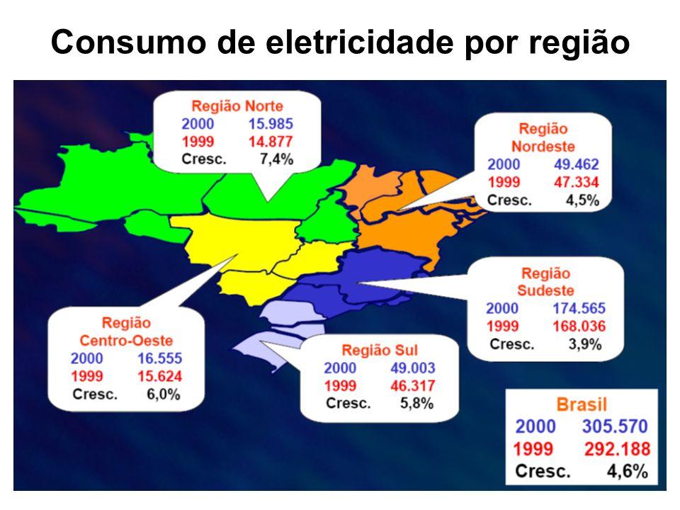 Consumo de eletricidade por região