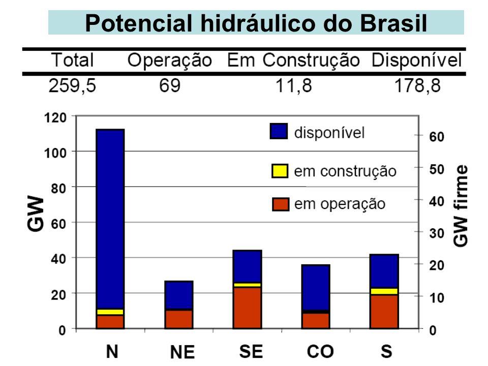 Potencial hidráulico do Brasil