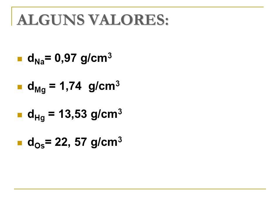 ALGUNS VALORES: dNa= 0,97 g/cm3 dMg = 1,74 g/cm3 dHg = 13,53 g/cm3