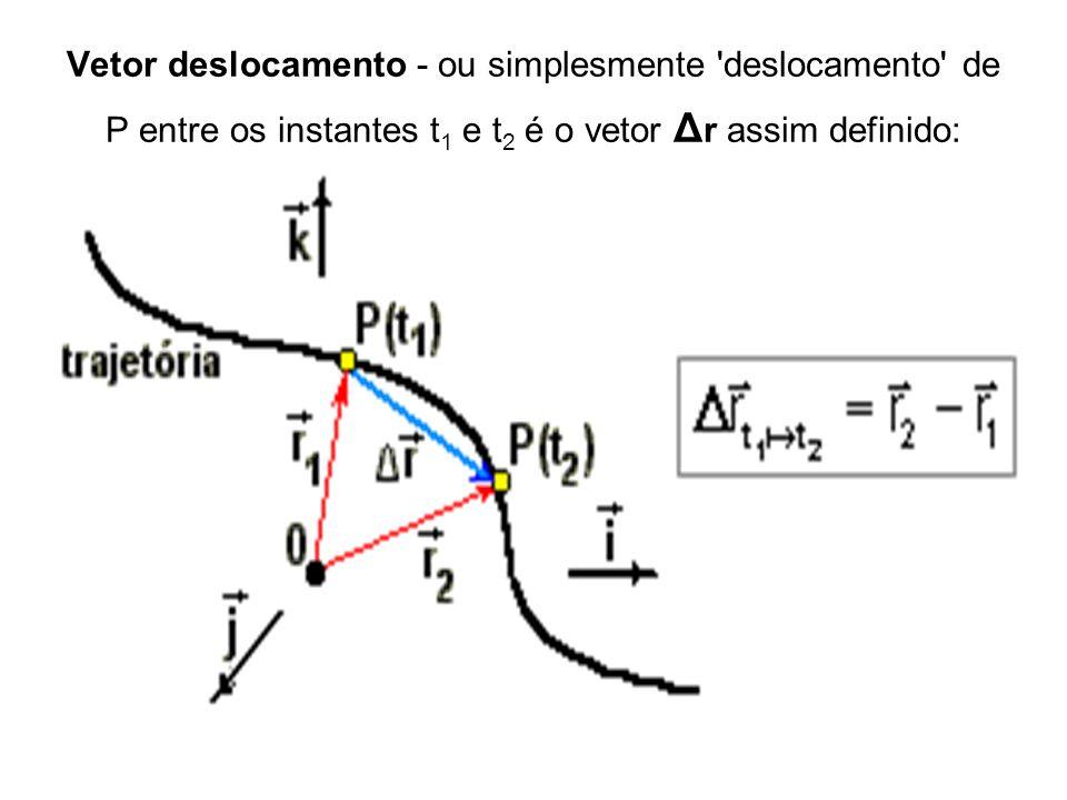 Vetor deslocamento - ou simplesmente deslocamento de P entre os instantes t1 e t2 é o vetor Δr assim definido:
