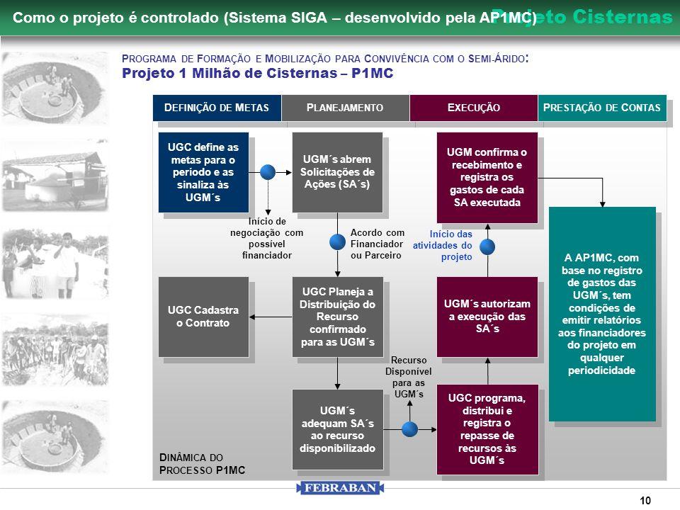 Como o projeto é controlado (Sistema SIGA – desenvolvido pela AP1MC)