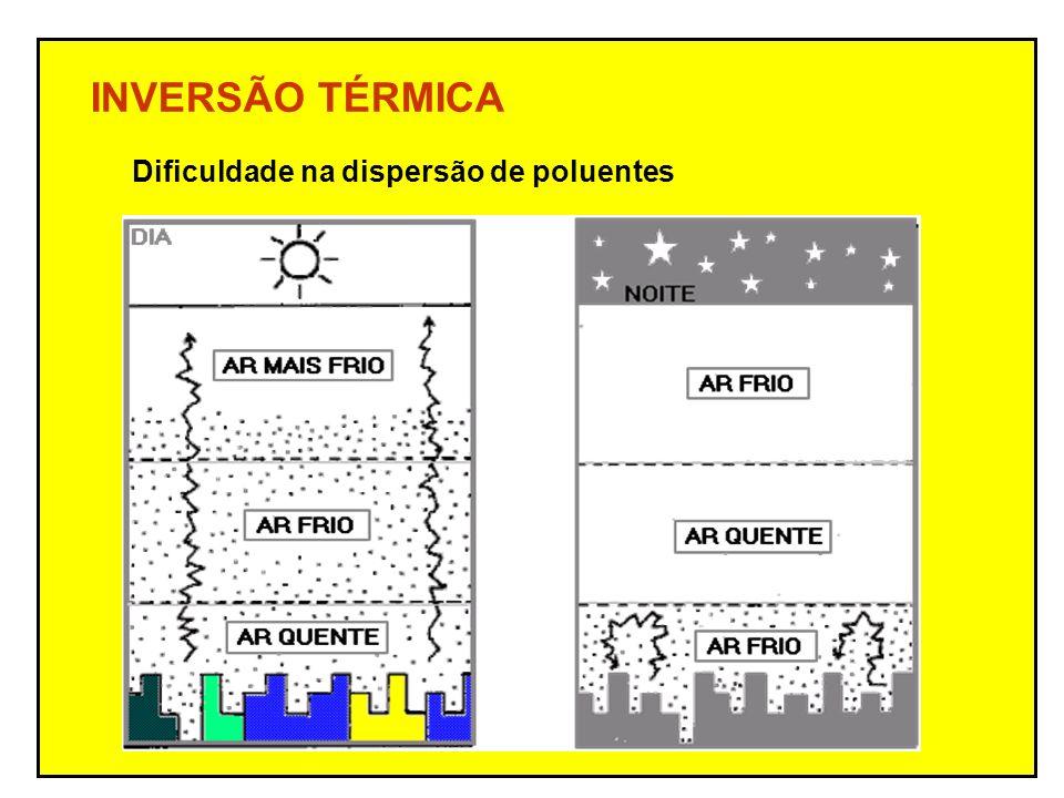 INVERSÃO TÉRMICA Dificuldade na dispersão de poluentes