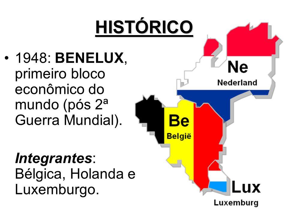 HISTÓRICO 1948: BENELUX, primeiro bloco econômico do mundo (pós 2ª Guerra Mundial).