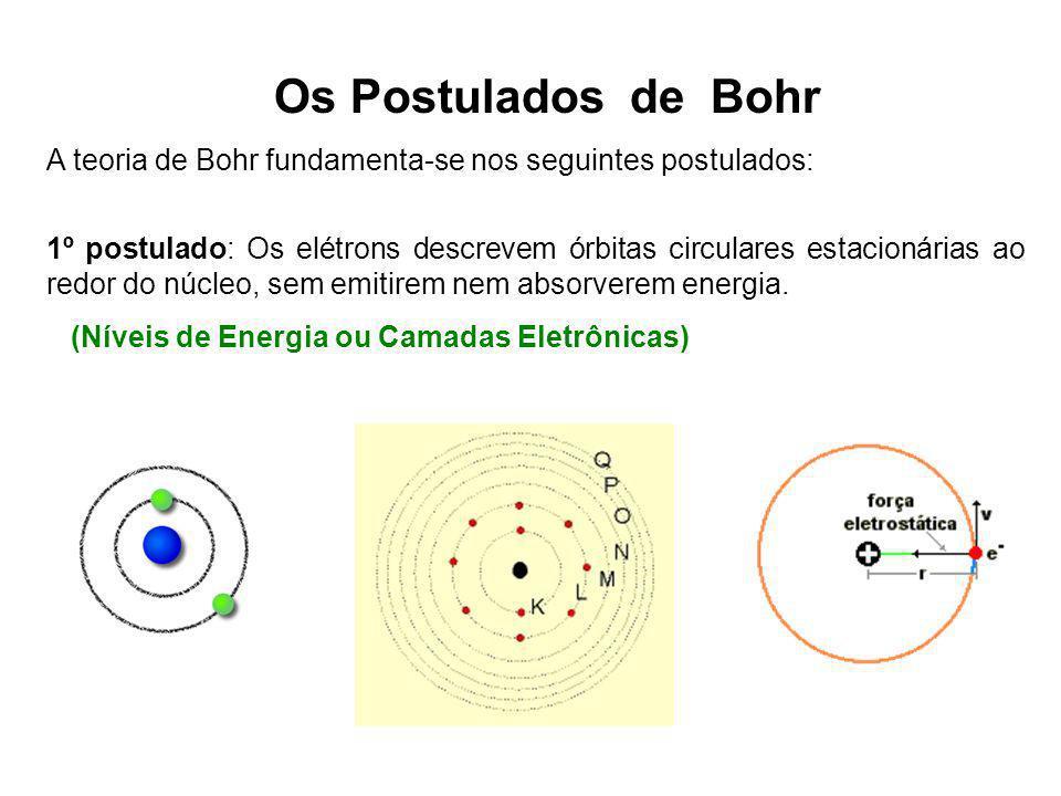 Os Postulados de Bohr A teoria de Bohr fundamenta-se nos seguintes postulados: