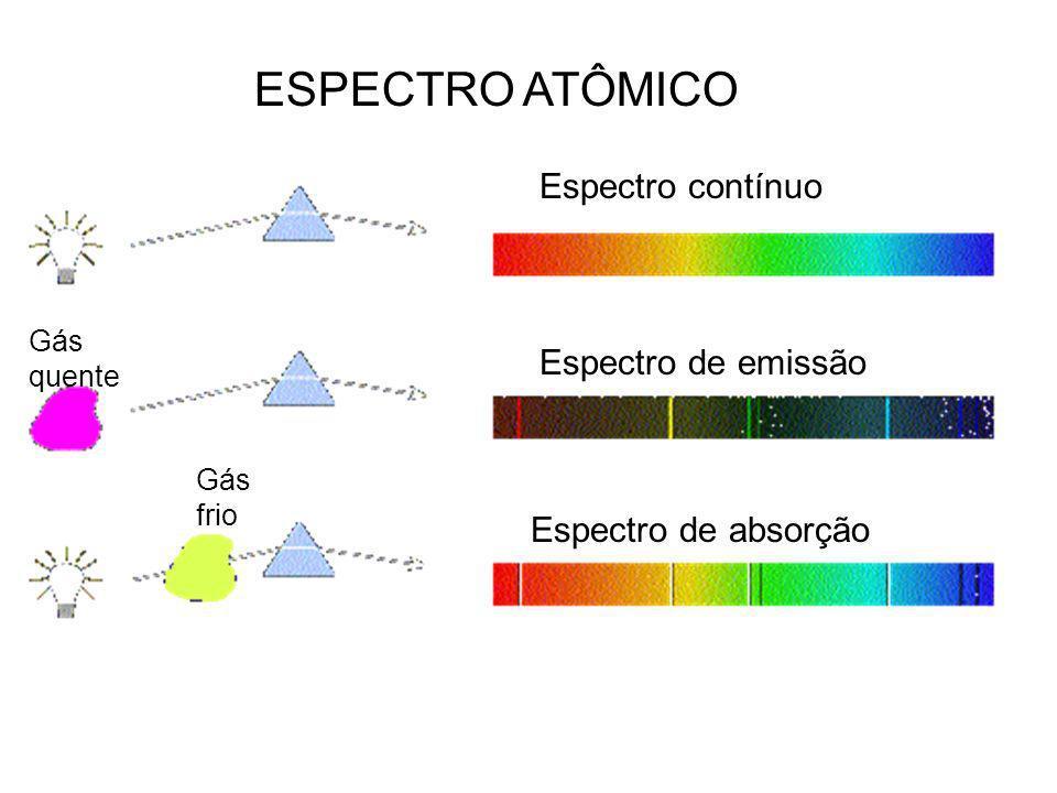 ESPECTRO ATÔMICO Espectro contínuo Espectro de emissão