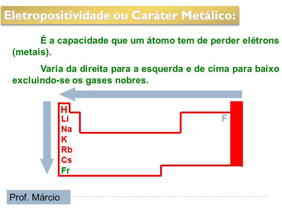Eletropositividade ou Caráter Metálico:
