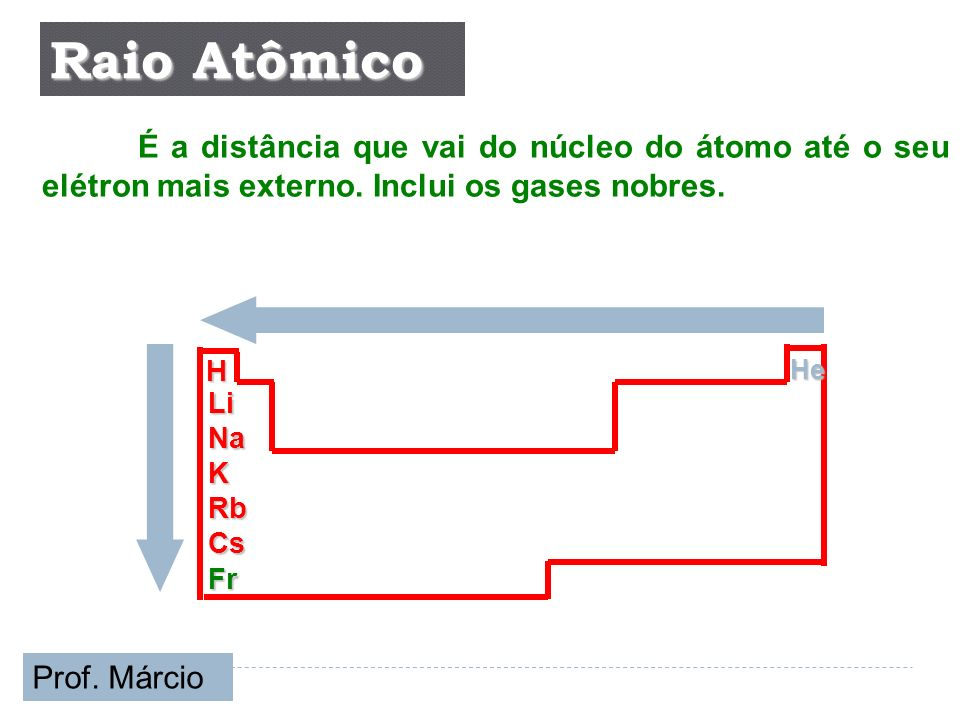 Raio Atômico É a distância que vai do núcleo do átomo até o seu elétron mais externo. Inclui os gases nobres.