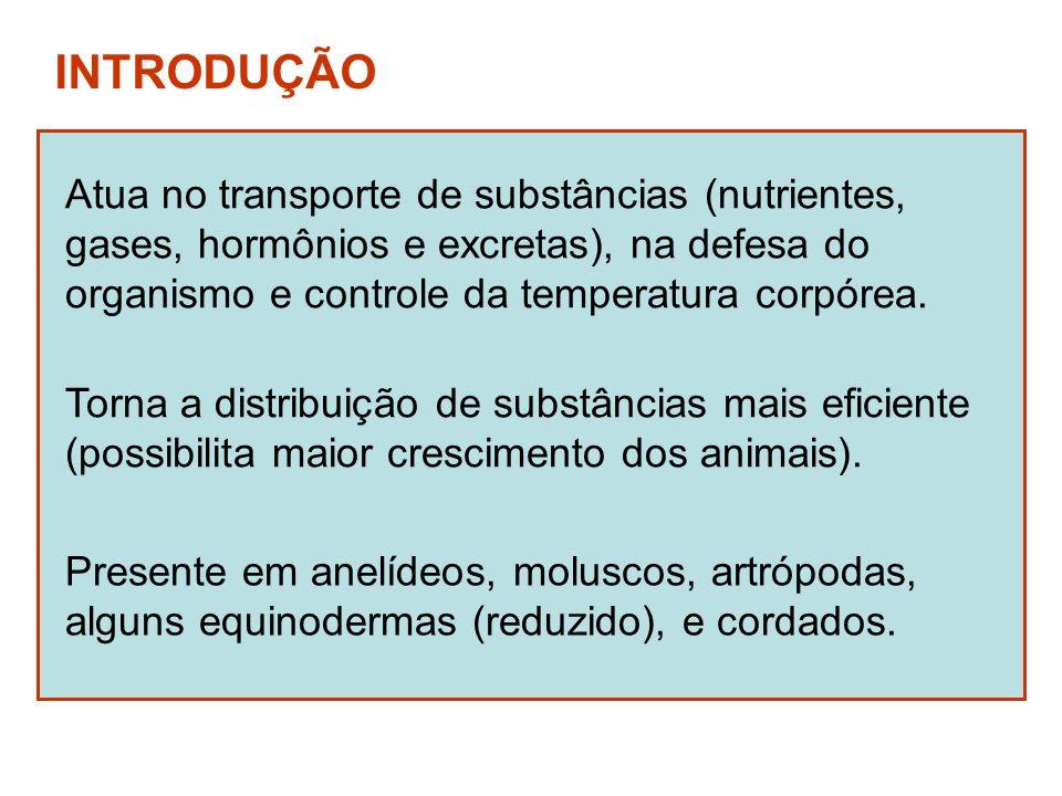 INTRODUÇÃO Atua no transporte de substâncias (nutrientes,