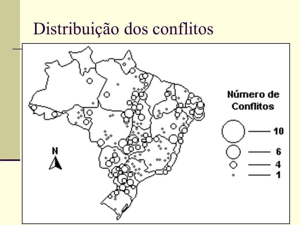 Distribuição dos conflitos