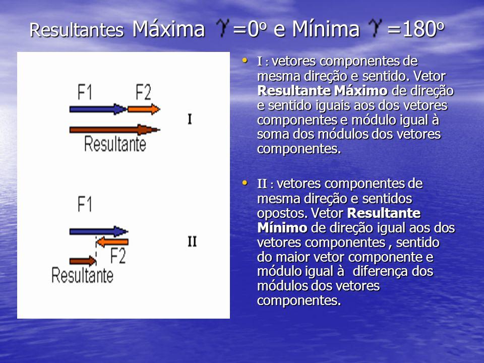 Resultantes Máxima =0o e Mínima =180o