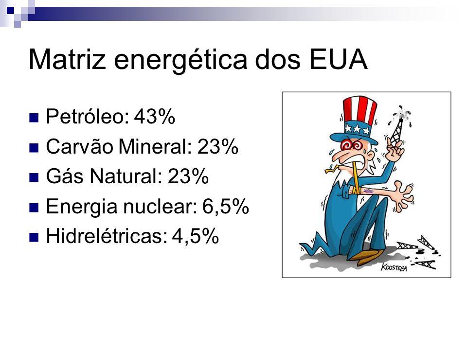 Matriz energética dos EUA