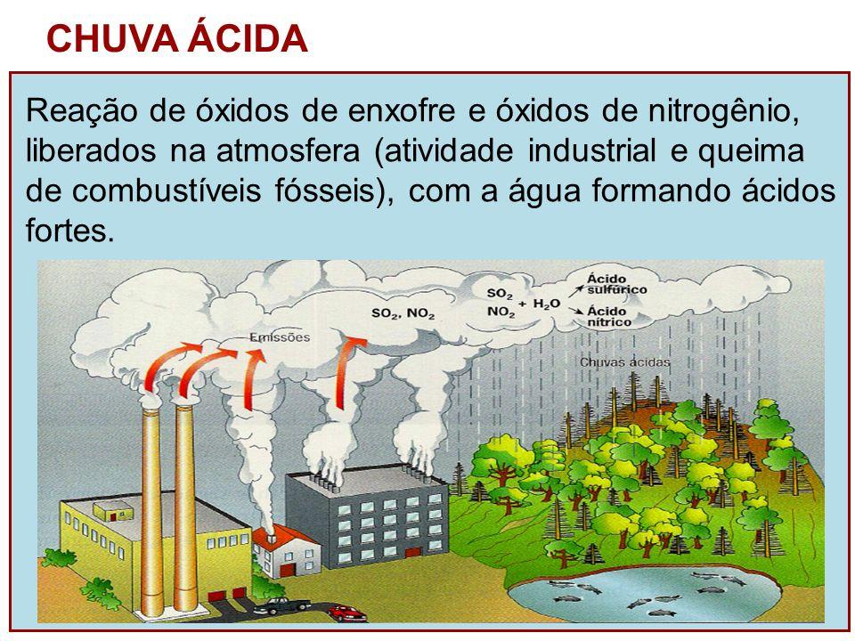 CHUVA ÁCIDA Reação de óxidos de enxofre e óxidos de nitrogênio,