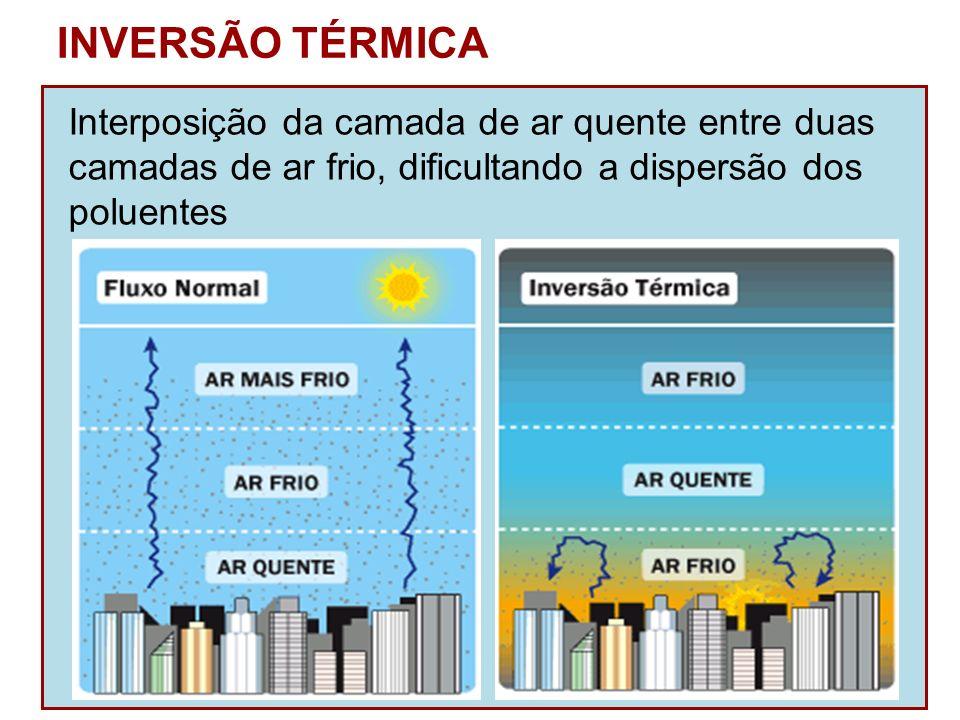 INVERSÃO TÉRMICA Interposição da camada de ar quente entre duas
