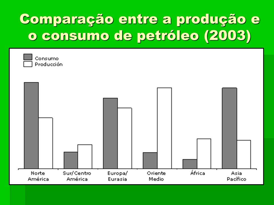 Comparação entre a produção e o consumo de petróleo (2003)