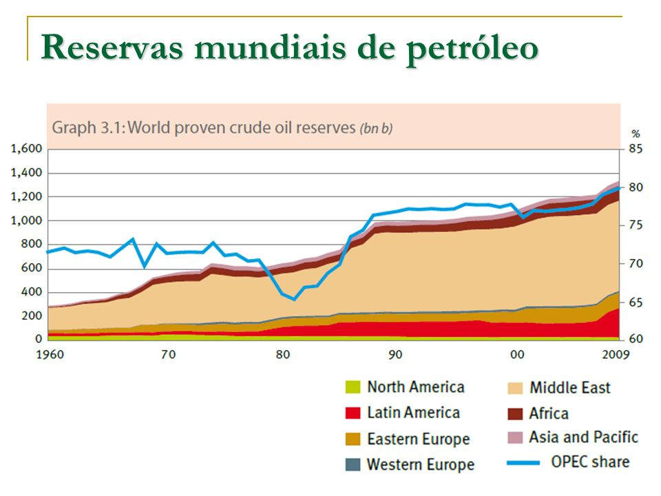 Reservas mundiais de petróleo