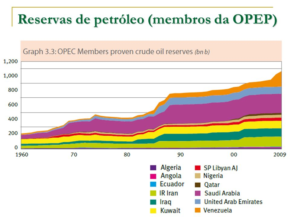 Reservas de petróleo (membros da OPEP)