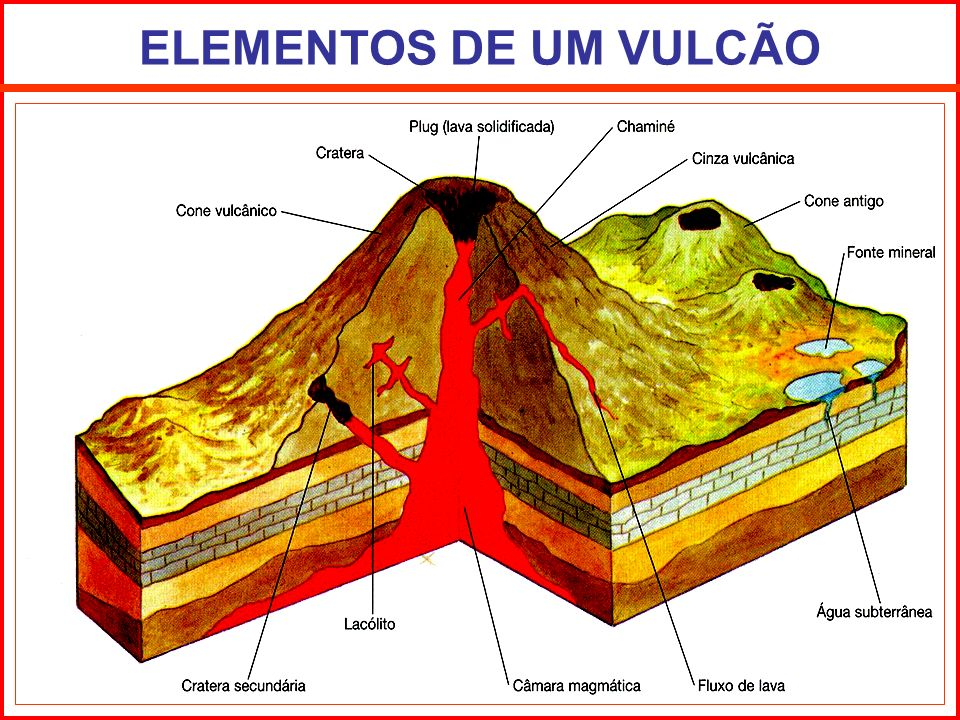 ELEMENTOS DE UM VULCÃO
