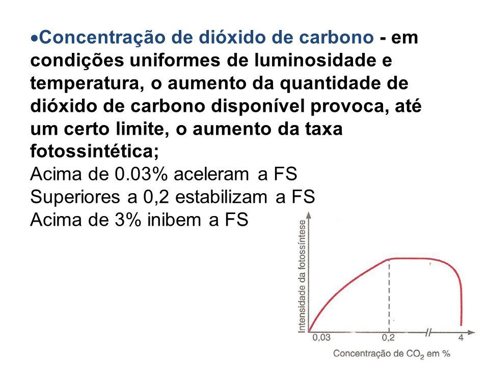 Concentração de dióxido de carbono - em condições uniformes de luminosidade e temperatura, o aumento da quantidade de dióxido de carbono disponível provoca, até um certo limite, o aumento da taxa fotossintética;